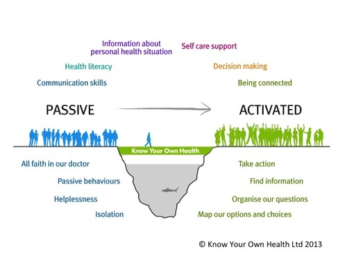 Passive vs Activated Patient