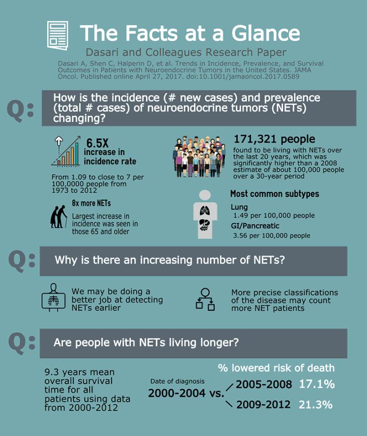 dasari-infographic-2