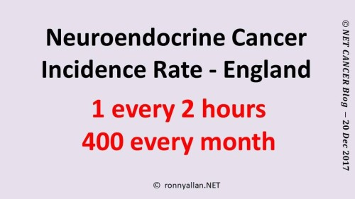Neuroendocrine Cancer Incidence Rate - England