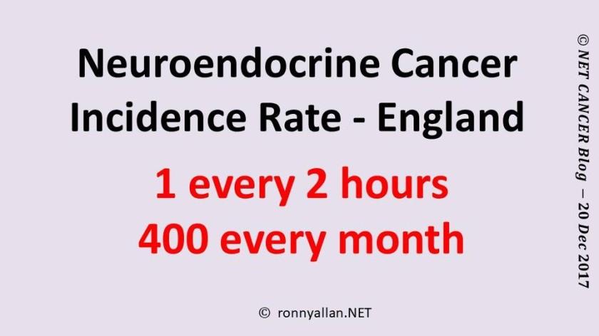 Neuroendocrine Cancer Incidence Rate - England